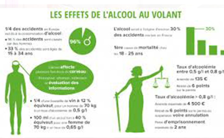 infographie les dangers de l 39 alcool au volant. Black Bedroom Furniture Sets. Home Design Ideas