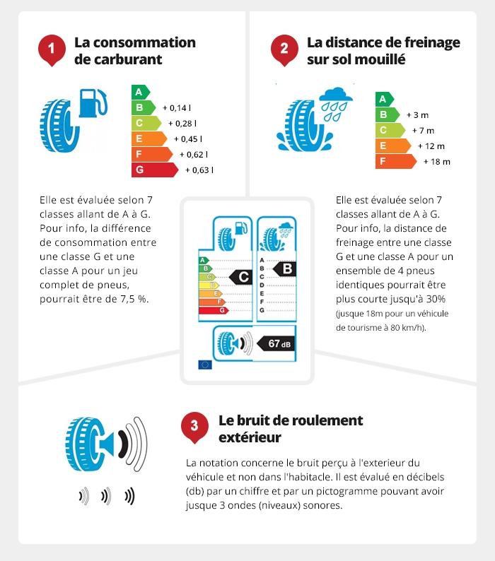 infographie étiquetage des pneus